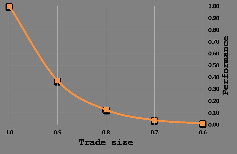 Performance_degradation